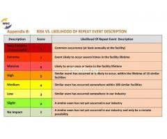 HSE Level-1,2&3 Course: HEALTH,SAFETY & ENVIRONMENT Training - Image 5