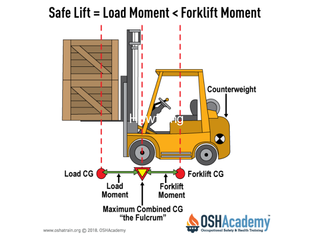 PRACTICAL TRAINING ON FORKLIFT OPERATOR - 13